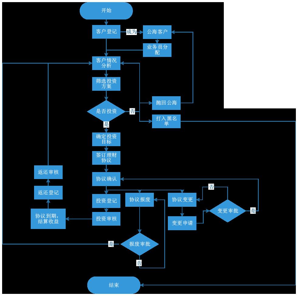 潘榮新--金融投資管理系統流程圖.png