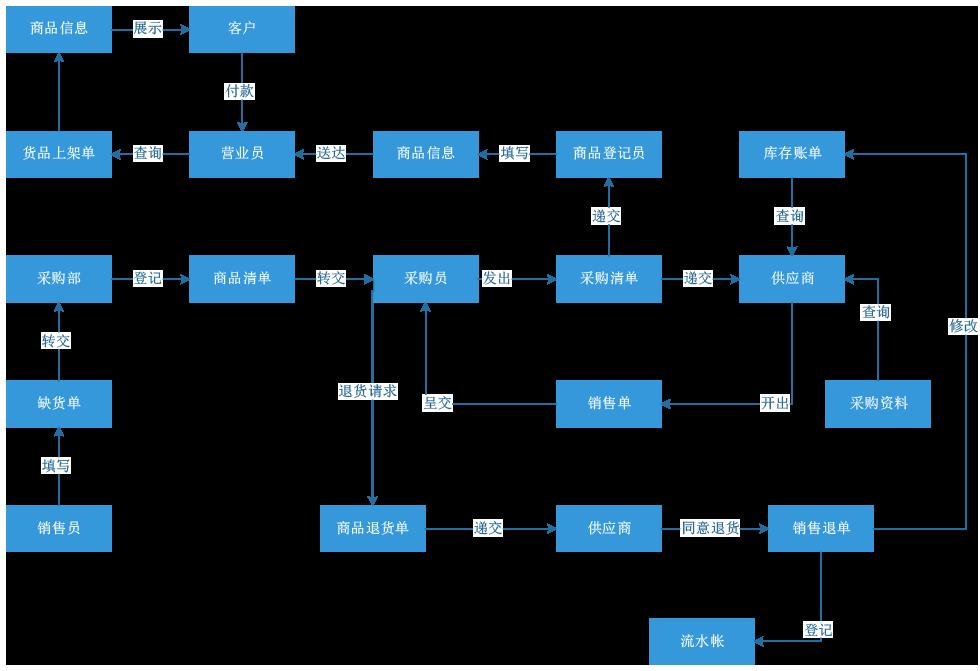 王威--連鎖零售貿易ERP系統流程圖.png