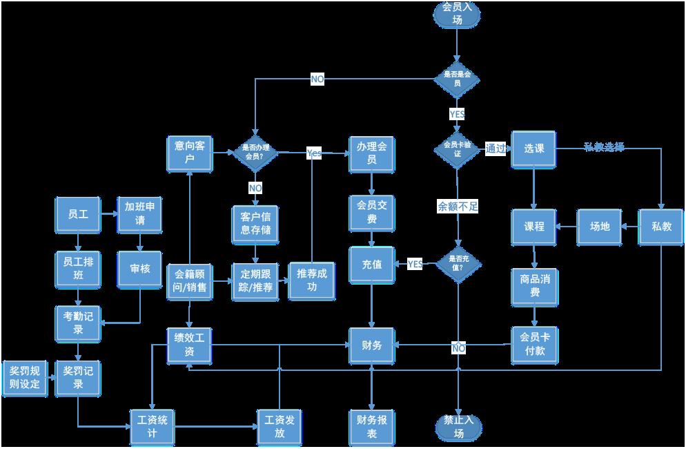 潘瑞峰--健身中心ERP流程圖2.png