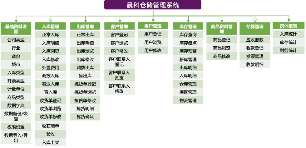 晨科庫存管理系統1.png