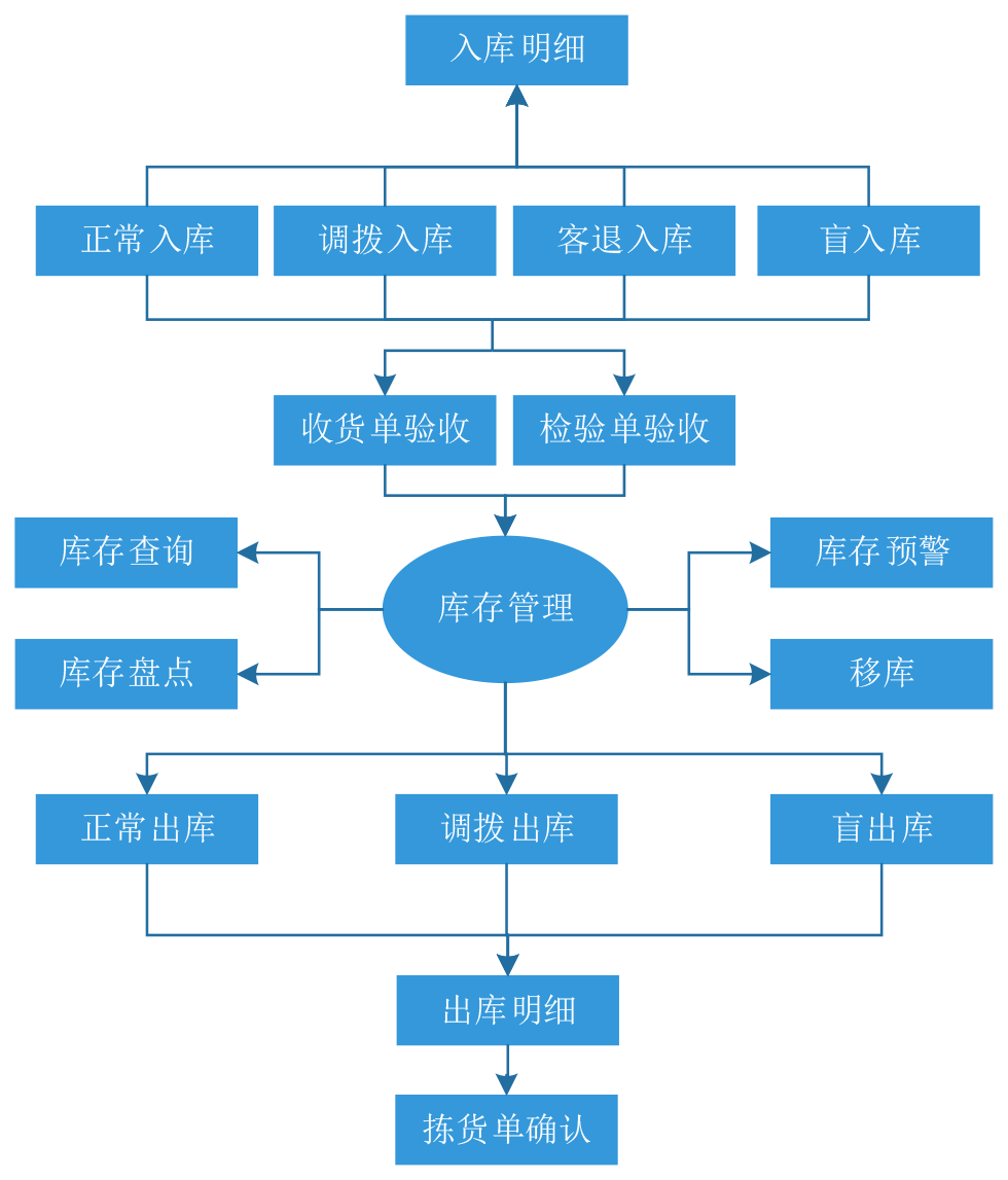 潘榮新--庫存管理系統流程圖.png