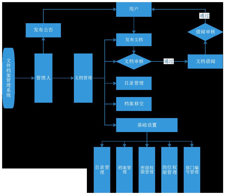 文件檔案管理2.png