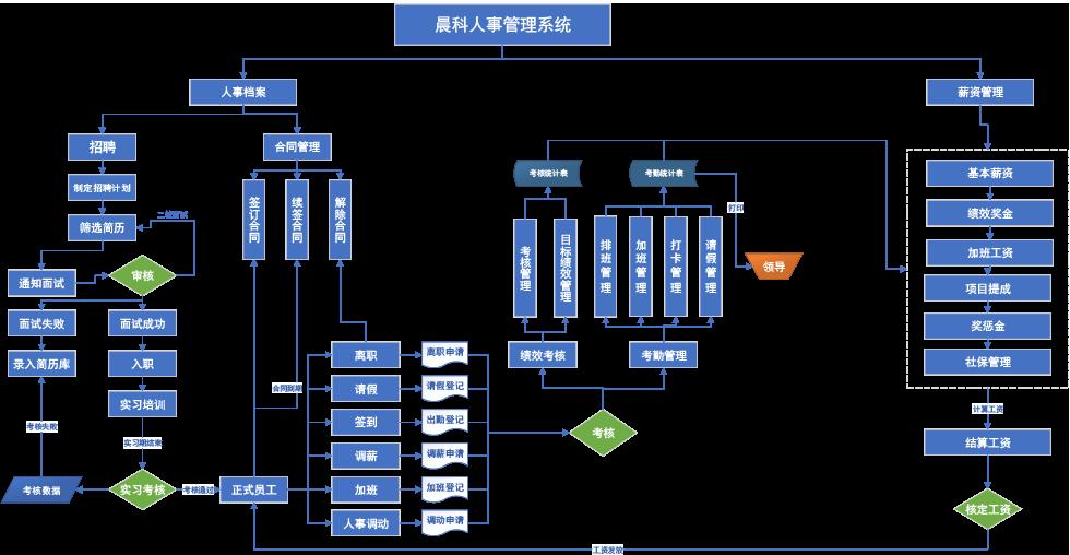 人事管理系統2.png